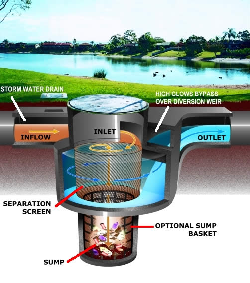 Brevard County Natural Resources Inlet Screen Diagram